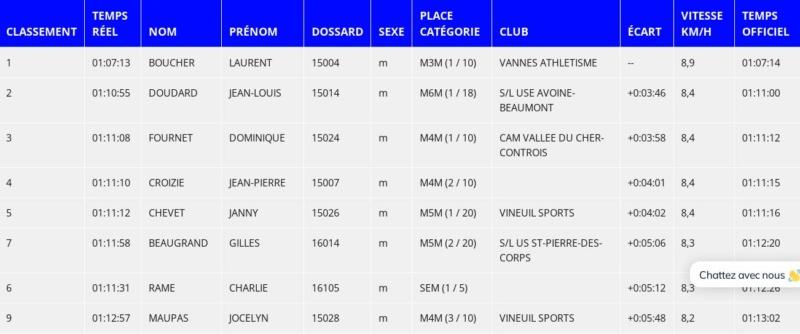 Résultats MN Tours 26/09/2021 Tours10