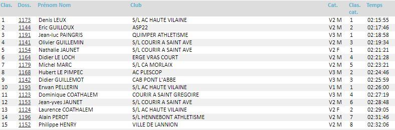 Résultat M.N. Ultra Tour des Côtes d'Armor 24-02-2019 Utca10