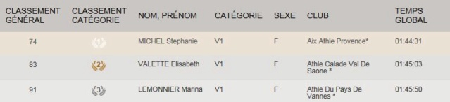 Les championnes de France de Marche Nordique 2018 par catégorie V110
