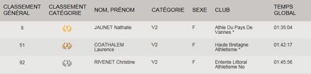Les championnes de France de Marche Nordique 2018 par catégorie V2f10