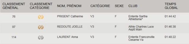 Les championnes de France de Marche Nordique 2018 par catégorie V3f10