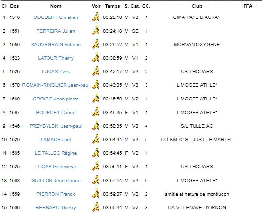 Résultat MN Tour du Lac de Vassivière 29/06/2019 Vassiv11