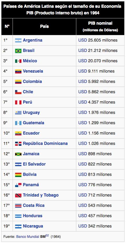 Venezuela crisis economica - Página 12 Pib_110