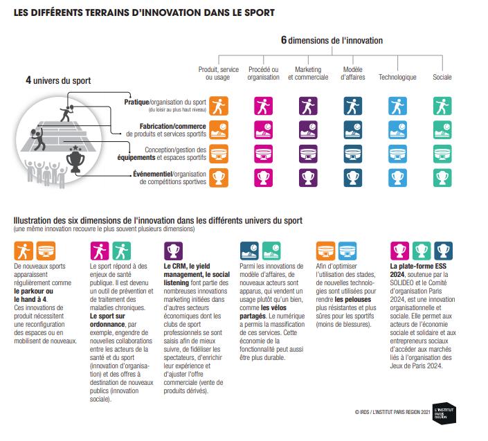 Le sport, laboratoire et intégrateur d'innovations Innov10