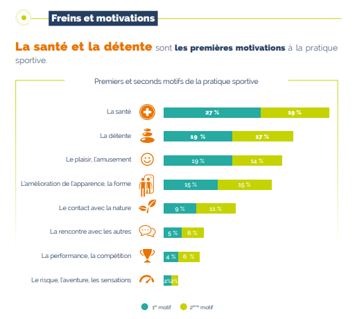 Des indicateurs sur le sport en France Santzo10
