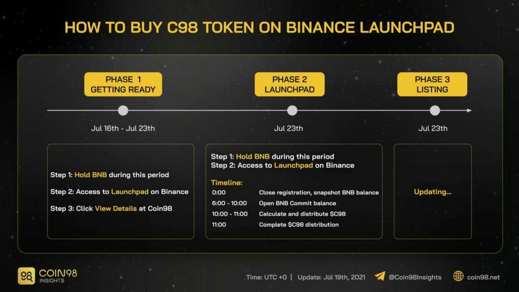 Coin98 Wallet - Crypto Wallet & DeFi Gateway Airdrop od Binance 16270310