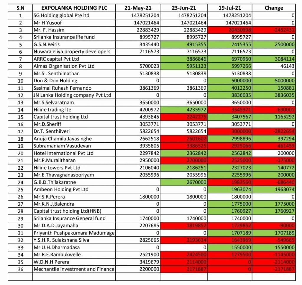 EXPOLANKA HOLDINGS PLC (EXPO.N0000) - Page 5 Whatsa25