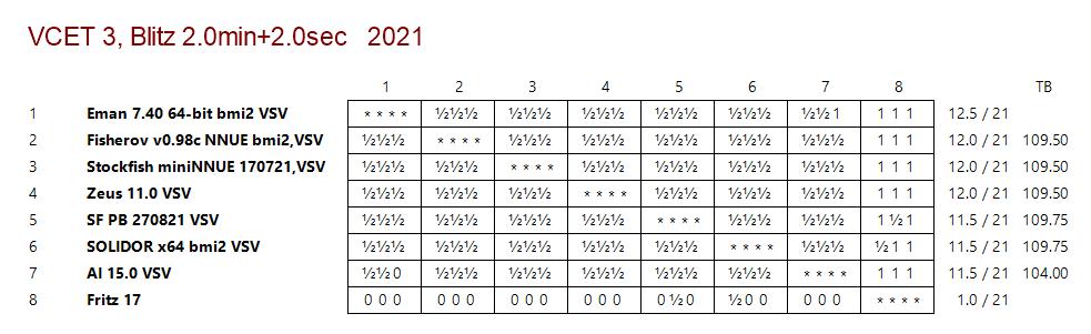 VCET Chess Tournaments Vcet3_10
