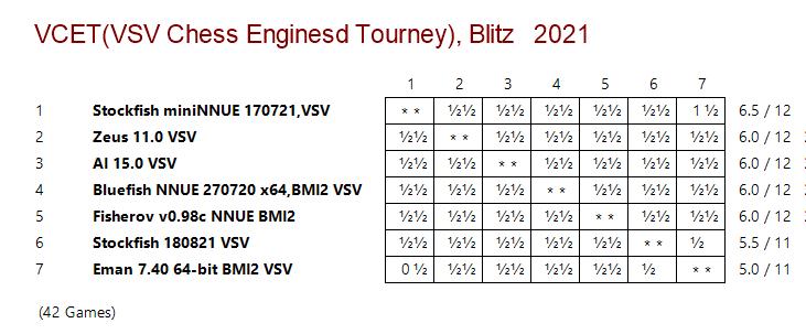 VCET Chess Tournaments Vcet_r10
