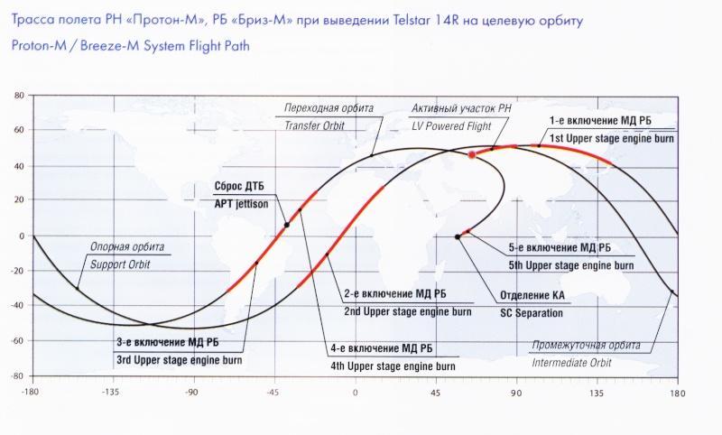 Ariane 5 ECA VA202/ GSAT 8 + ST2 (20.05.2011)   - Page 2 Trassa10