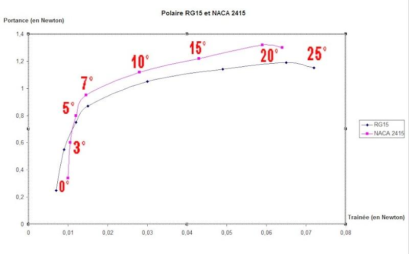 Quel est l'incidence du profil du planeur par rapport au ... Polair10