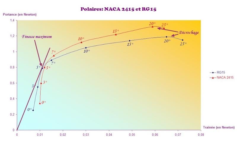 Quel est l'incidence du profil du planeur par rapport au ... Polair11