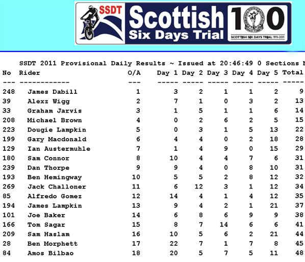 SSDT 2011 Result10