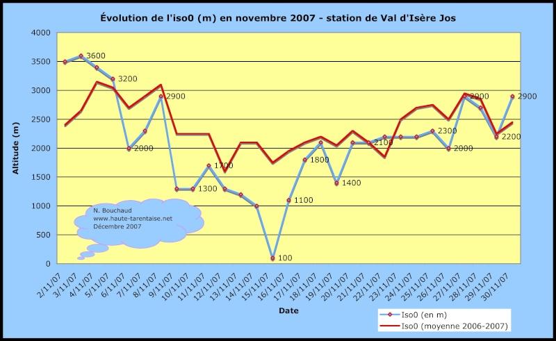 Bilans climatiques (2007) Novemb10