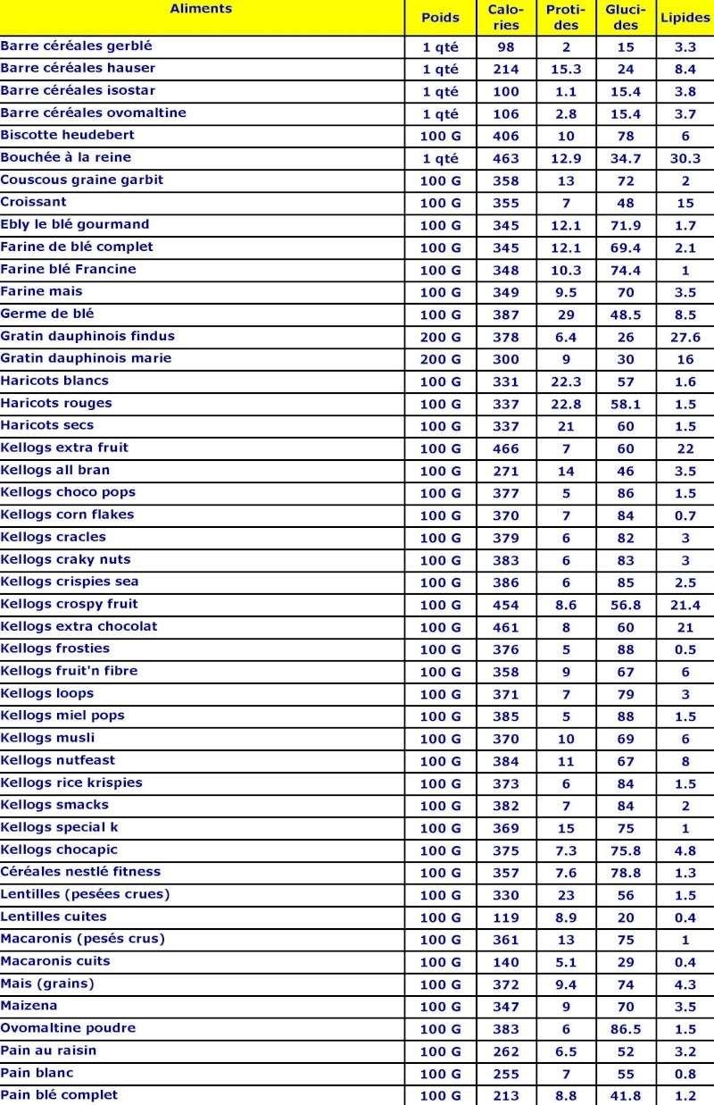 Les tables des calories Les_ce12