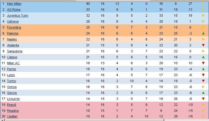 Calcio Serie A 2007/2008 Class111