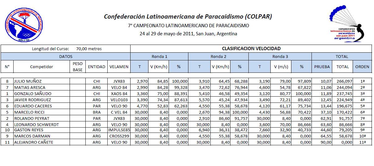 Latinoamericano-SAN JUAN-Dia 6 Result14