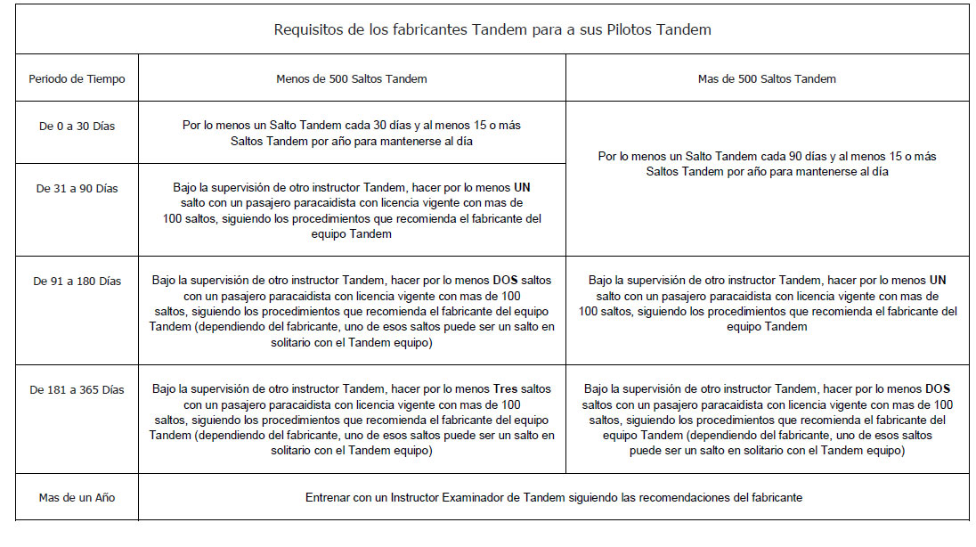 Mandamientos TNDM Tabla-10
