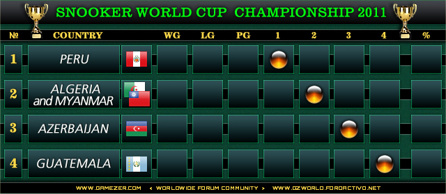 Snooker World Cup Championship 2011 - Group H 810