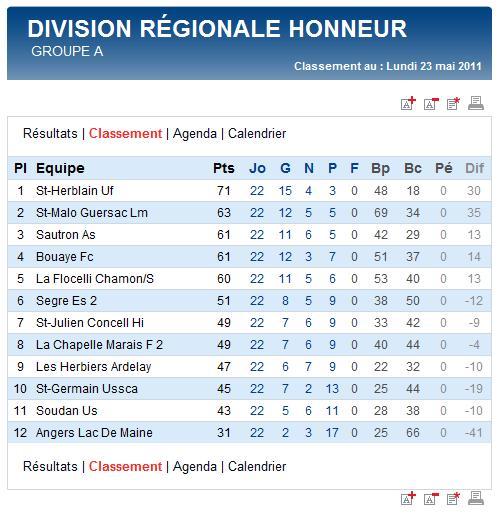 Groupe de DRH équipe sénior A saison 2011-2012 Classe11