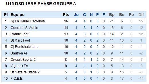 Résultats et classements du week end du 16 et 17 octobre 2010  [U15 - U17 - U19] Sag_u113