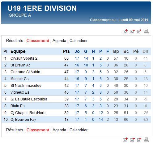 Résultats et classements des Seniors A, B, C et des U19 (dimanche 08 mai 2011) Sag_u123