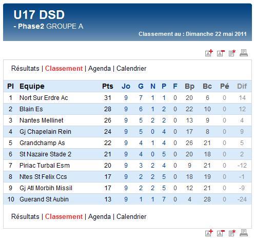 Derniers résultats et classements finaux des U17A et B,  U15A et B et des U13A (dimanche 22 mai 2011) Sag_u126