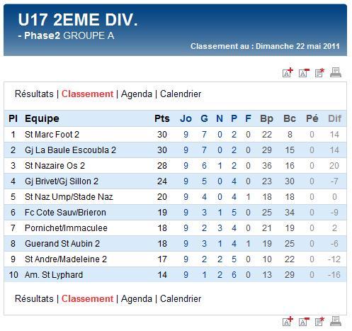 Derniers résultats et classements finaux des U17A et B,  U15A et B et des U13A (dimanche 22 mai 2011) Sag_u128
