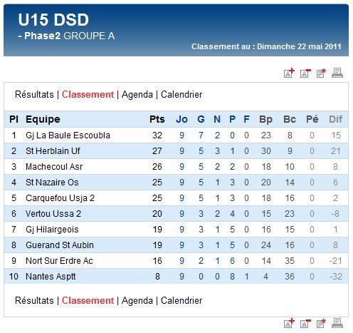 Derniers résultats et classements finaux des U17A et B,  U15A et B et des U13A (dimanche 22 mai 2011) Sag_u130