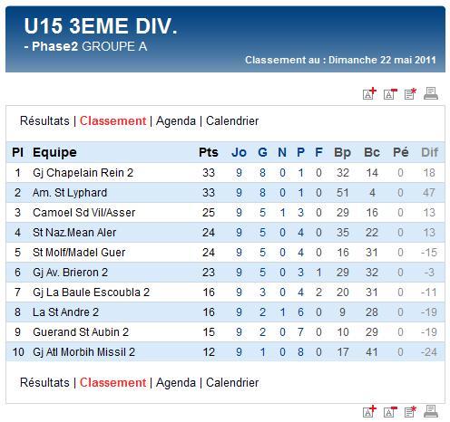 Derniers résultats et classements finaux des U17A et B,  U15A et B et des U13A (dimanche 22 mai 2011) Sag_u132