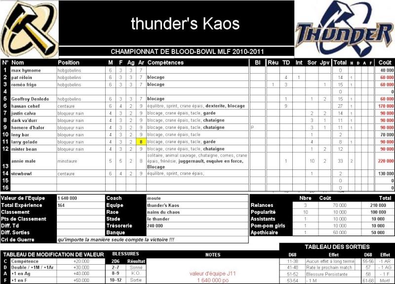 """2010-11: Equipe de Moute : """"Thunder's Kaos"""" Equipe91"""