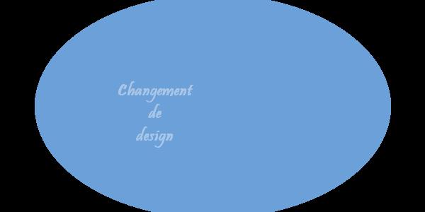 Grand nettoyage visuel en place ! Design10
