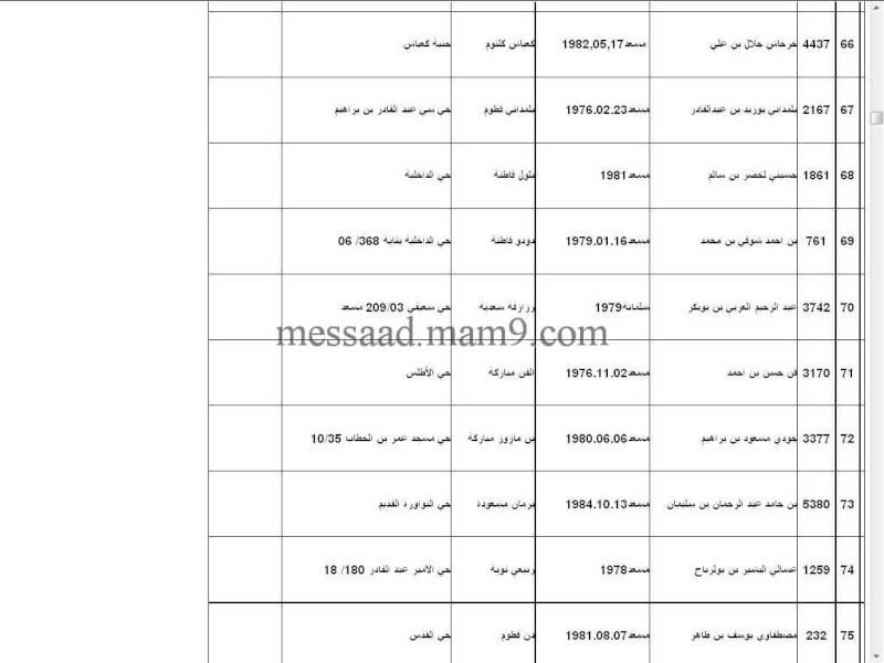 قائمة المستفيدين من السكنات الاجتماعية بلدية مسعد 2011  الفئة الاقل من 35 سنة 1011