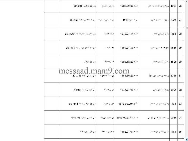 قائمة المستفيدين من السكنات الاجتماعية بلدية مسعد 2011  الفئة الاقل من 35 سنة 1112