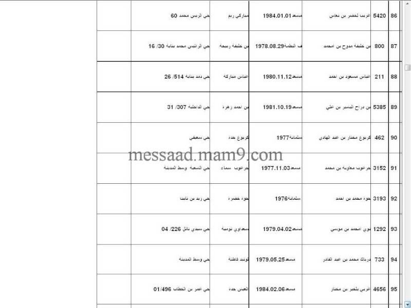 قائمة المستفيدين من السكنات الاجتماعية بلدية مسعد 2011  الفئة الاقل من 35 سنة 1211