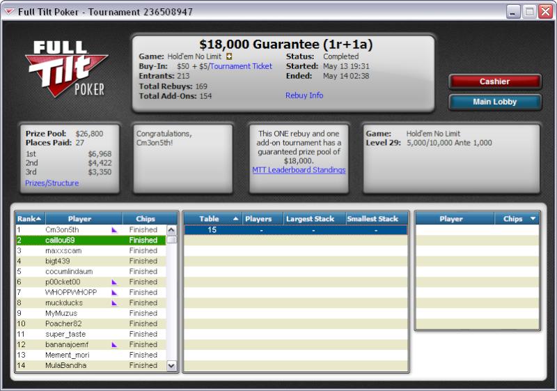 pour ceux qui veulent suivre,tf 3 players left ;18k$ 55$ 1r+1a on ft 2nd_1810