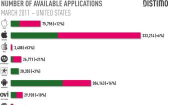 أندرويد تتفوق على أبل في مجال التطبيقات المجانية Androi11