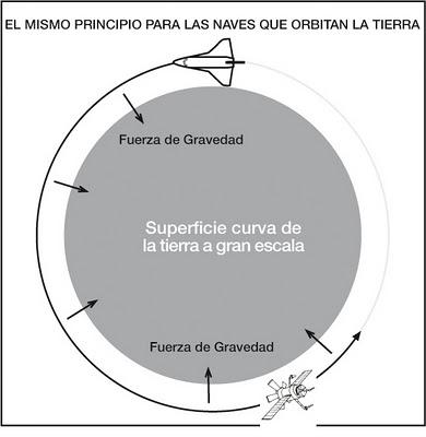 ¿ Existe gravedad en le espacio ? Graved10