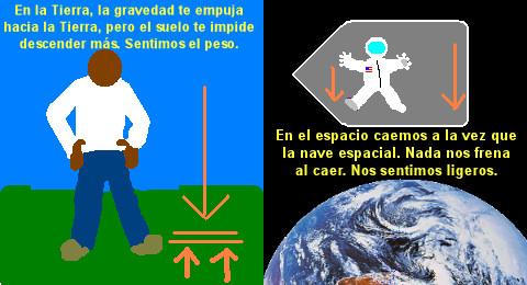 ¿ Existe gravedad en le espacio ? Graved11