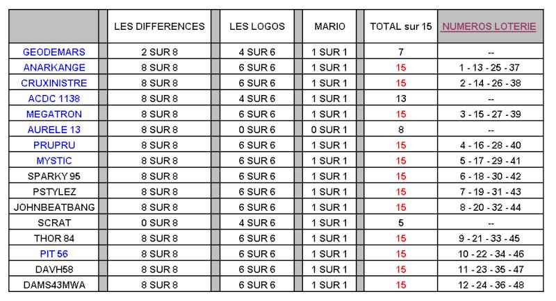 Concours Spécial ETE    ~~  Mini Jeu 1 sur 3  ~~ - Page 3 Recap_18