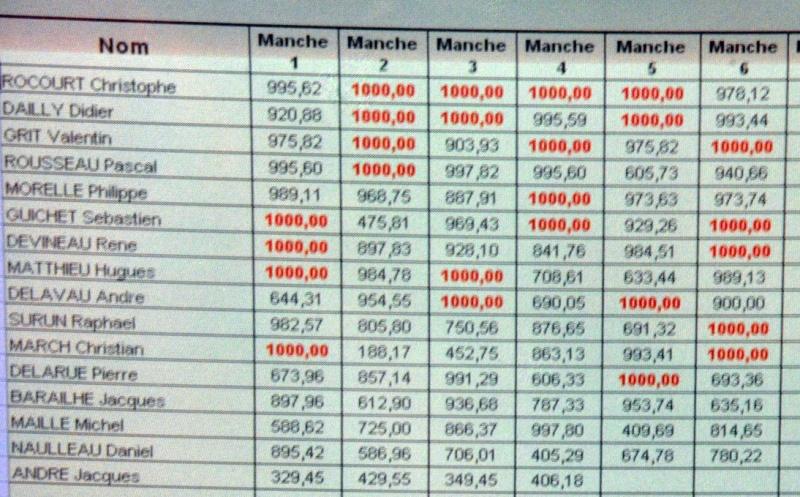Concours FF2000 La Roche sur yon Mai 2011 (photos...fin) Result10