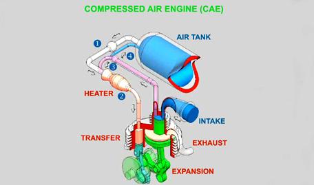 Masina cu aer comprimat - prima parte Aireng10