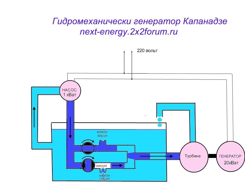 """Тариэл Капанадзе и его """"чудо генератор"""" - Страница 14 Dddnd_10"""