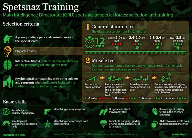 Selection and Τraining of Spetsnaz Spetsn10