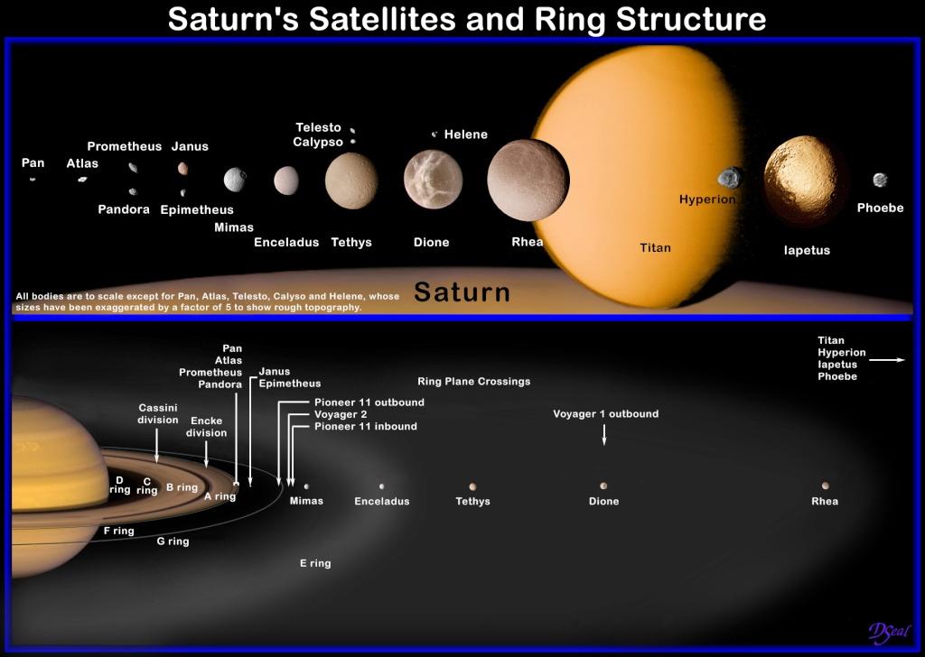Cassini orbiter locates Sphere object Saturn10