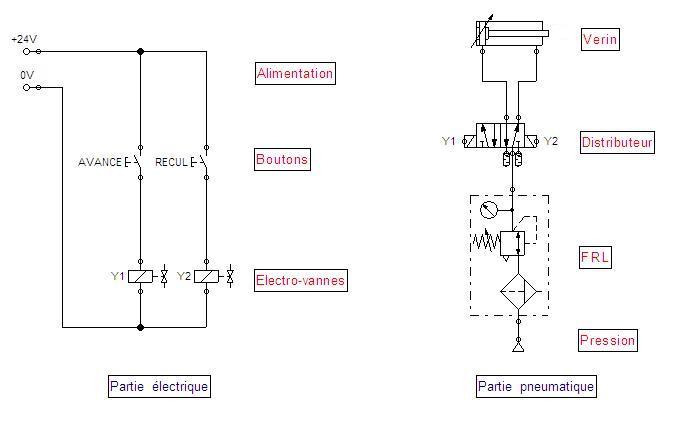 Cablage circuit commande pupitre Exempl10