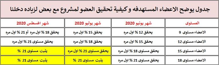 مشروع مع بعض لزيادة دخلنا خلال يونيه - يوليو - اغسطس 2020 .. تعرف علي التفاصيل 00000026