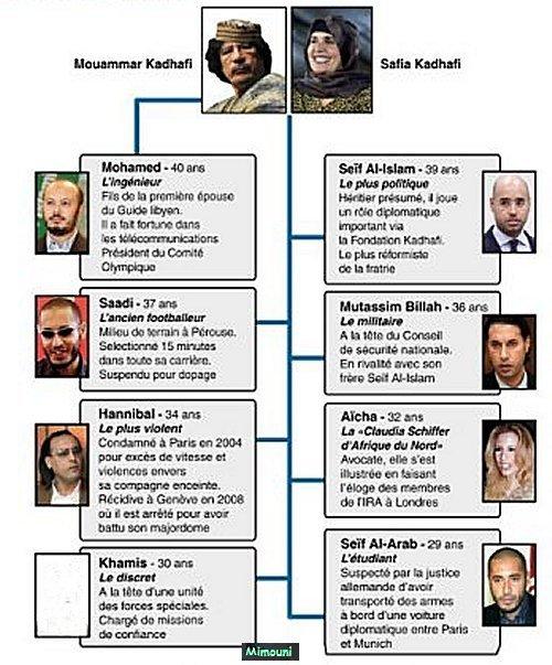 marche - Mimouni: Le paradoxe Libyen Libyea10