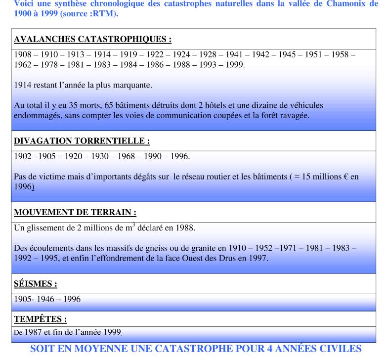 Catastrophes Chamoniardes, sur un siècle. Cata_c10