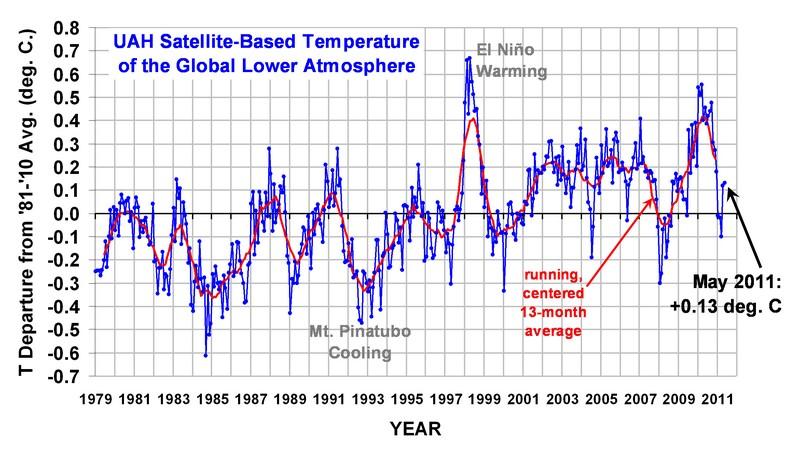 Fluctuations naturelles et réchauffement antrophique. - Page 2 Uah_lt10